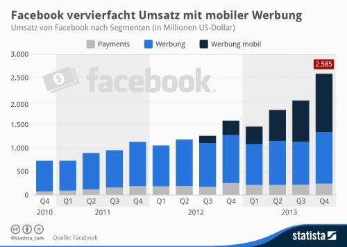 Statista-Infografik_1293_umsatz-von-facebook-nach-segmenten-